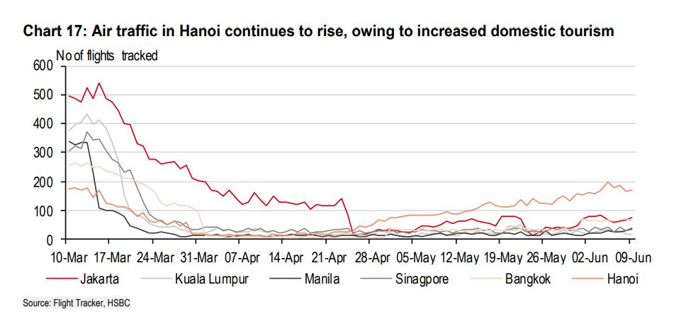 HSBC: Việt Nam là ứng cử viên sáng giá cho bong bóng du lịch châu Á - Ảnh 4.