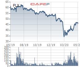 Petrolimex (PLX) duyệt phương án bán tiếp 15 triệu cổ phiếu quỹ - Ảnh 1.