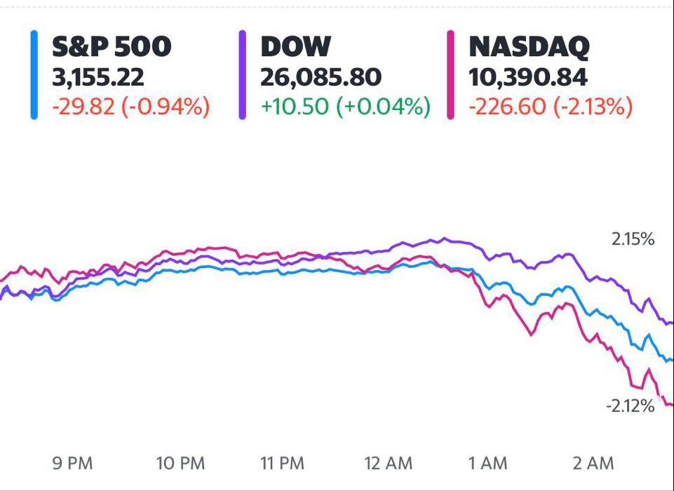 Cổ phiếu công nghệ đồng loạt rớt điểm, Phố Wall bất ngờ đánh mất đà khởi sắc - Ảnh 1.