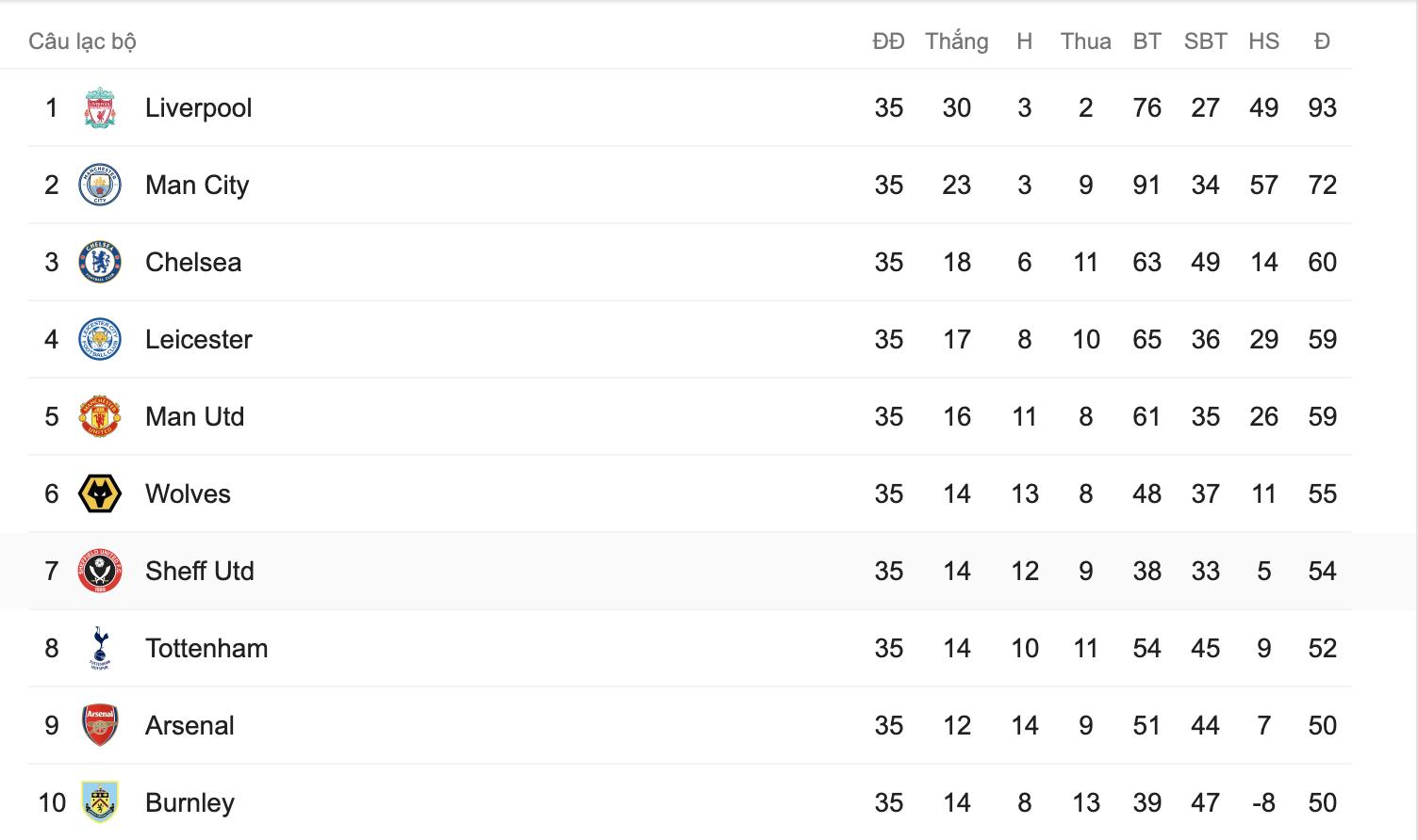 Thủng lưới phút bù giờ, Manchester United đánh mất cơ hội vào top 3 sau trận hòa đáng tiếc trước Southampton - Ảnh 9.
