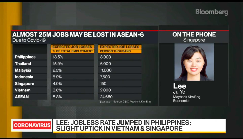 Bloomberg: Thị trường lao động Việt Nam phục hồi nhanh nhất trong các quốc gia ASEAN - Ảnh 1.