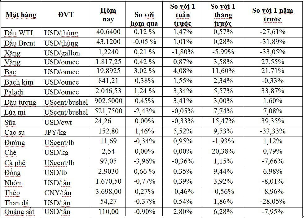 Thị trường ngày 21/7: Giá vàng cao nhất gần 9 năm, dầu tăng cao - Ảnh 1.