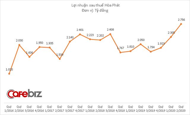 Hòa Phát bắt đầu xuất khẩu tôn sang thị trường Thái Lan - Ảnh 2.