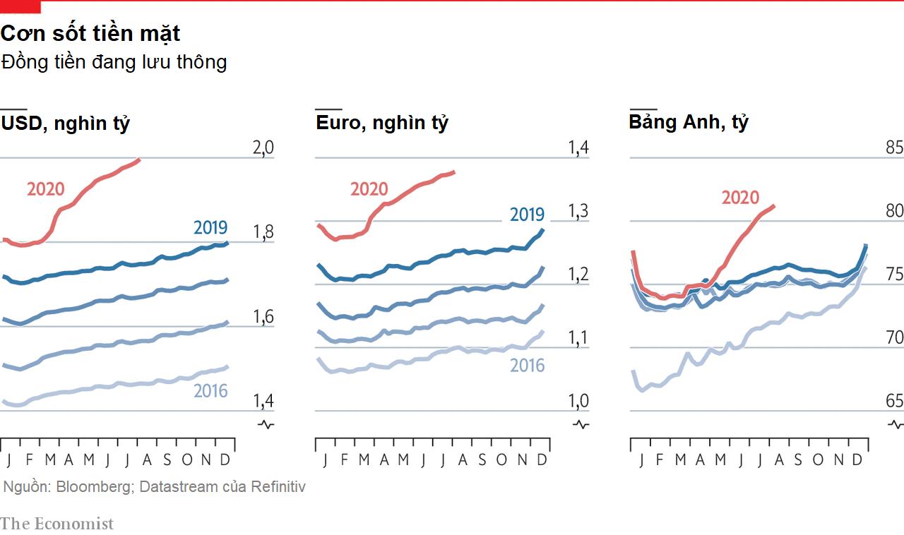 Economist: Người dân tăng cường tích trữ tiền mặt trong đại dịch Covid-19 - Ảnh 1.