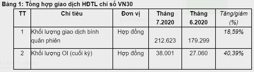 TTCK Phái sinh tháng 7 thiết lập kỷ lục mới về khối lượng giao dịch - Ảnh 1.