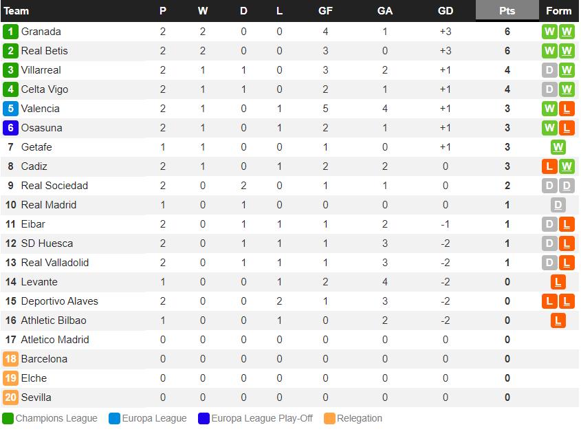 ĐKVĐ Real Madrid mất điểm ngay trận ra quân tại La Liga - Ảnh 8.