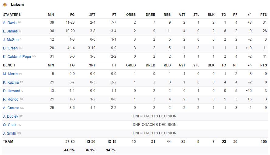 Tung cú buzzer beater đẳng cấp, Anthony Davis giữ lại chiến thắng cho Los Angeles Lakers trước cuộc lội ngược dòng của Denver Nuggets - Ảnh 5.