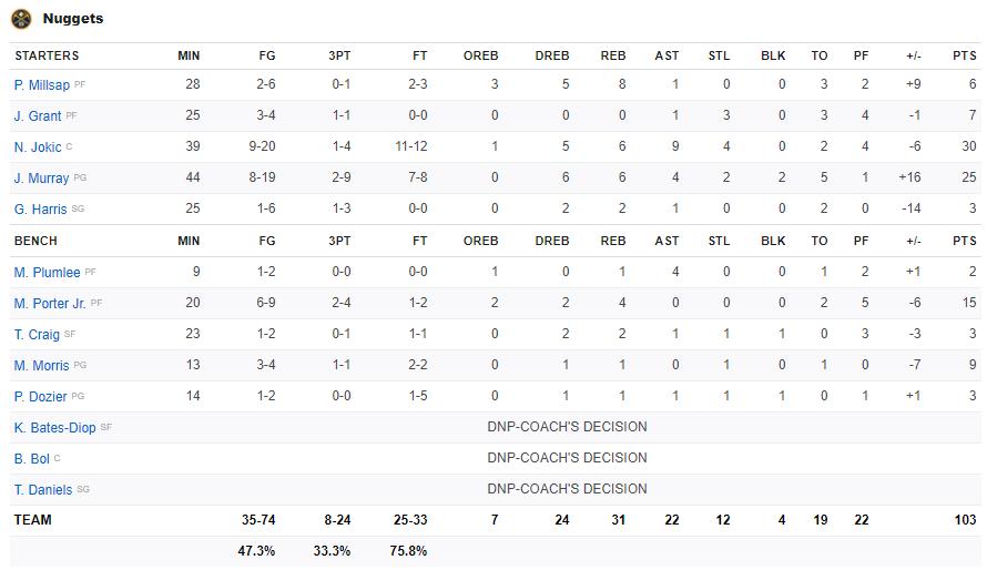 Tung cú buzzer beater đẳng cấp, Anthony Davis giữ lại chiến thắng cho Los Angeles Lakers trước cuộc lội ngược dòng của Denver Nuggets - Ảnh 4.
