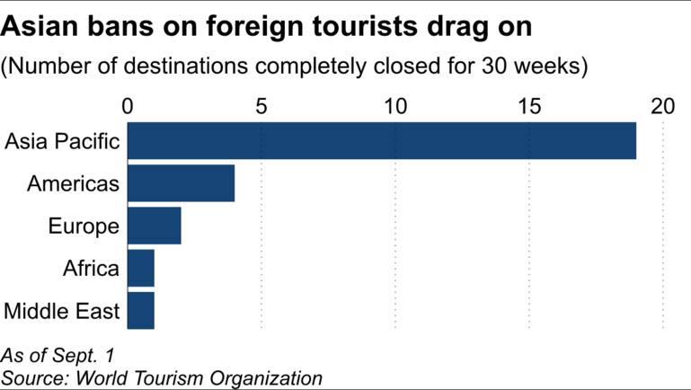 Báo Nhật: 61% các quốc gia châu Á vẫn chưa mở cửa đón khách du lịch quốc tế - Ảnh 2.