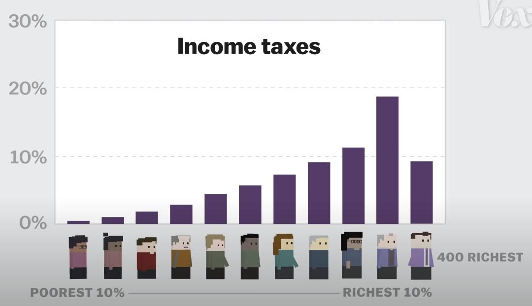 Từ tranh cãi Tổng thống Trump không nộp thuế đến sự thật về sự bất công đóng thuế tại Mỹ - Ảnh 1.