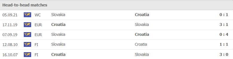Nhận định, soi kèo, dự đoán Croatia vs Slovakia (vòng loại World Cup 2022 khu vực châu Âu) - Ảnh 2.