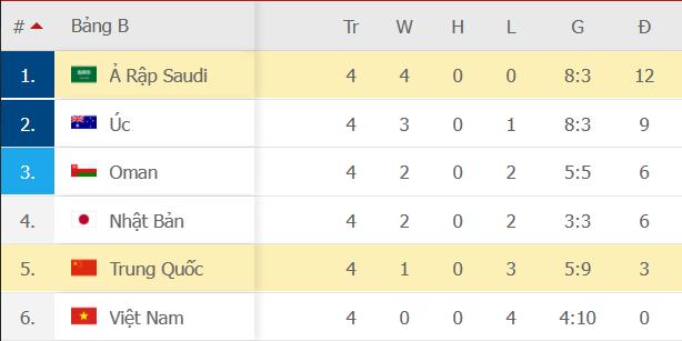 Saudi Arabia 3-2 Trung Quốc: Saudi Arabia giành ngôi đầu bảng với trận thắng trước Trung Quốc - Ảnh 7.