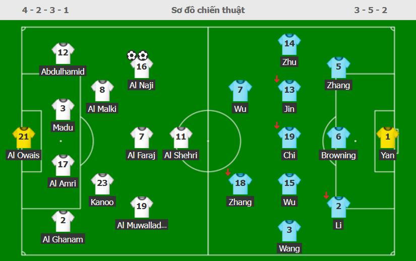 Đội hình ra sân Saudi Arabia - Trung Quốc