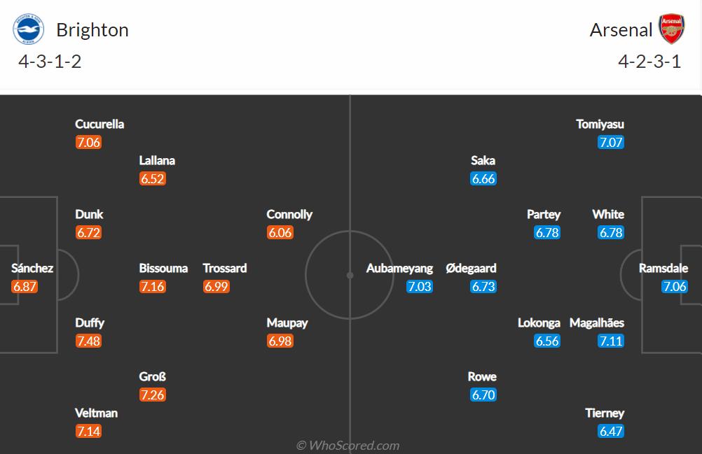 Nhận định, soi kèo, dự đoán Brighton vs Arsenal (vòng 7 Ngoại hạng Anh) - Ảnh 1.