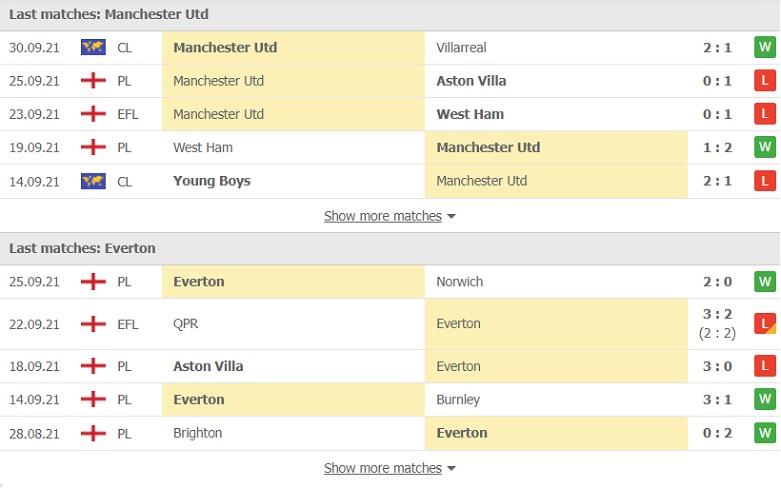 Nhận định, soi kèo, dự đoán MU vs Everton (vòng 7 Ngoại hạng Anh) - Ảnh 4.