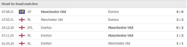 Nhận định, soi kèo, dự đoán MU vs Everton (vòng 7 Ngoại hạng Anh) - Ảnh 3.