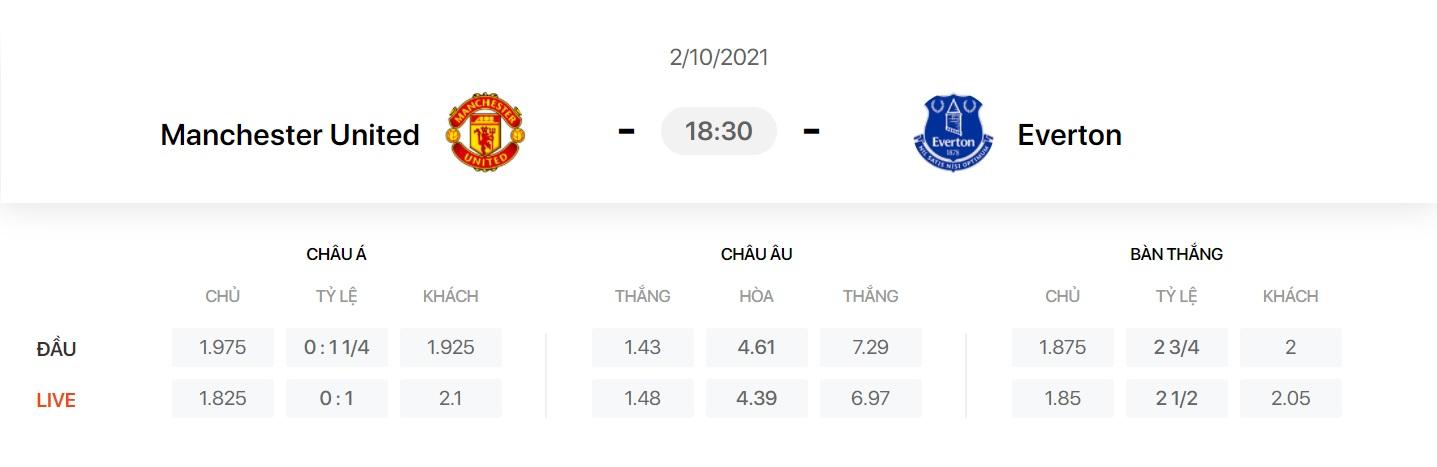 Nhận định, soi kèo, dự đoán MU vs Everton (vòng 7 Ngoại hạng Anh) - Ảnh 1.
