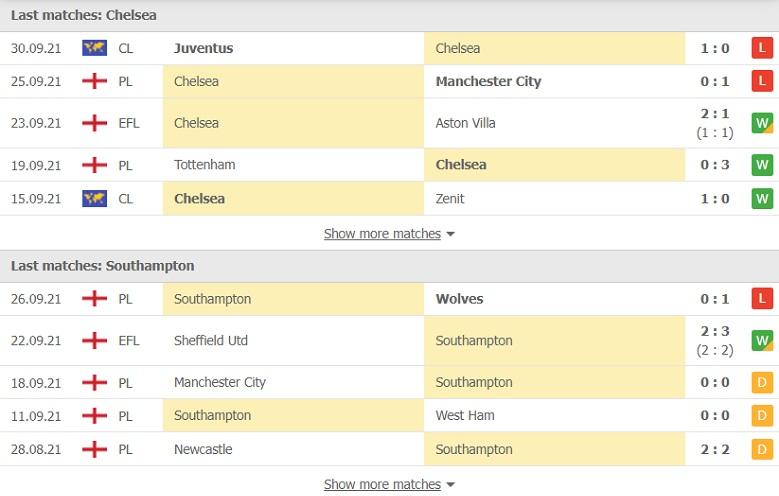 Nhận định, soi kèo, dự đoán Chelsea vs Southampton (vòng 7 Ngoại hạng Anh) - Ảnh 4.