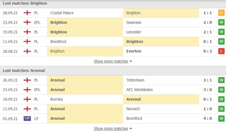 Nhận định, soi kèo, dự đoán Brighton vs Arsenal (vòng 7 Ngoại hạng Anh) - Ảnh 4.