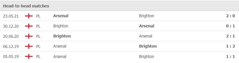 Nhận định, soi kèo, dự đoán Brighton vs Arsenal (vòng 7 Ngoại hạng Anh) - Ảnh 3.