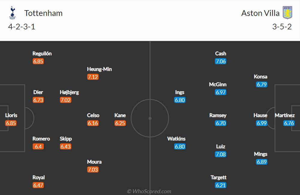 Nhận định, soi kèo, dự đoán Tottenham vs Aston Villa (vòng 7 Ngoại hạng Anh) - Ảnh 1.
