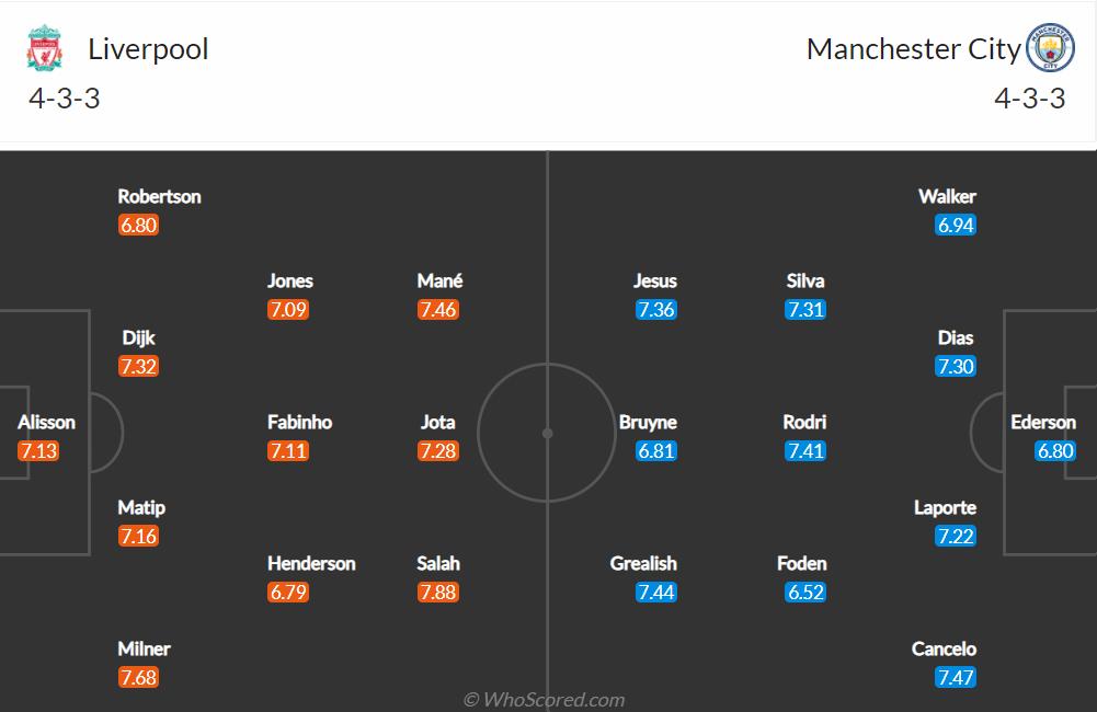 Nhận định, soi kèo, dự đoán Liverpool vs Man City (vòng 7 Ngoại hạng Anh) - Ảnh 1.