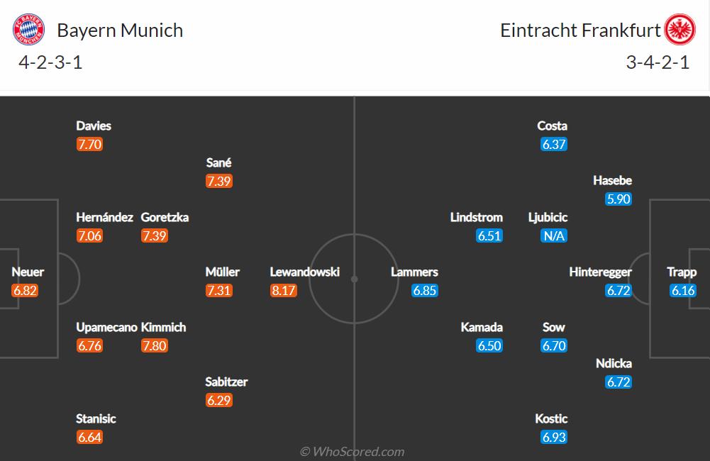 Nhận định, soi kèo, dự đoán Bayern vs Frankfurt (vòng 7 Bundesliga) - Ảnh 1.