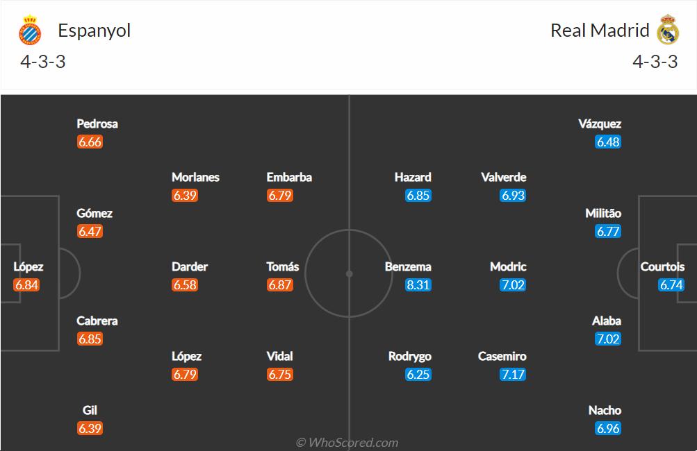 Nhận định, soi kèo, dự đoán Espanyol vs Real Madrid (vòng 8 LaLiga) - Ảnh 1.