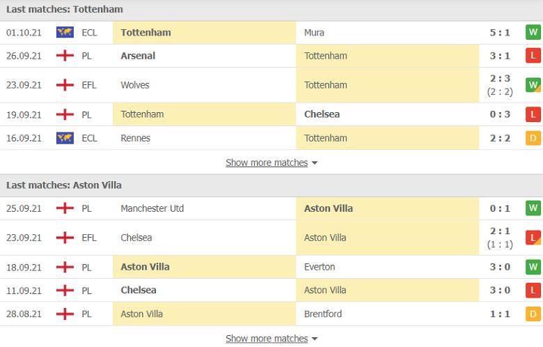 Nhận định, soi kèo, dự đoán Tottenham vs Aston Villa (vòng 7 Ngoại hạng Anh) - Ảnh 4.