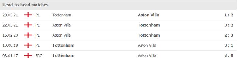 Nhận định, soi kèo, dự đoán Tottenham vs Aston Villa (vòng 7 Ngoại hạng Anh) - Ảnh 3.