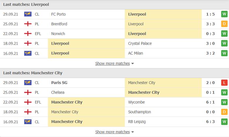 Nhận định, soi kèo, dự đoán Liverpool vs Man City (vòng 7 Ngoại hạng Anh) - Ảnh 4.
