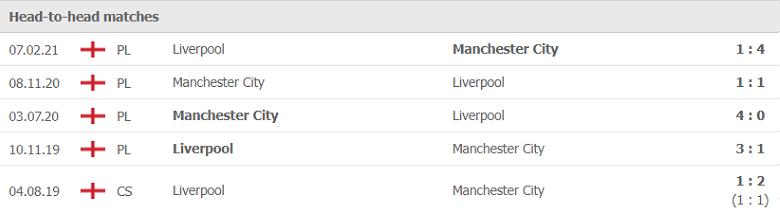Nhận định, soi kèo, dự đoán Liverpool vs Man City (vòng 7 Ngoại hạng Anh) - Ảnh 3.