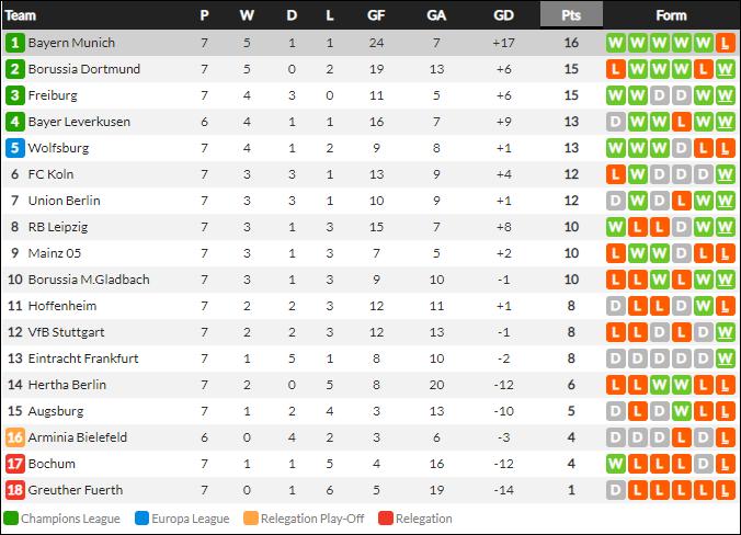 Thủ môn nam thần hóa siêu nhân khiến Bayern thua không thể tin nổi ngay trên sân nhà - Ảnh 12.