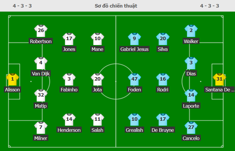 Liverpool 2-2 Man City: Salah rực sáng song không thể giúp Liverpool giành ba điểm trên sân nhà - Ảnh 1.