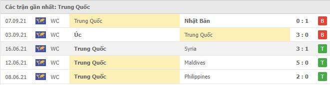 Nhận định, soi kèo, dự đoán đội tuyển Việt Nam vs Trung Quốc (vòng loại 3 World Cup 2022) - Ảnh 3.