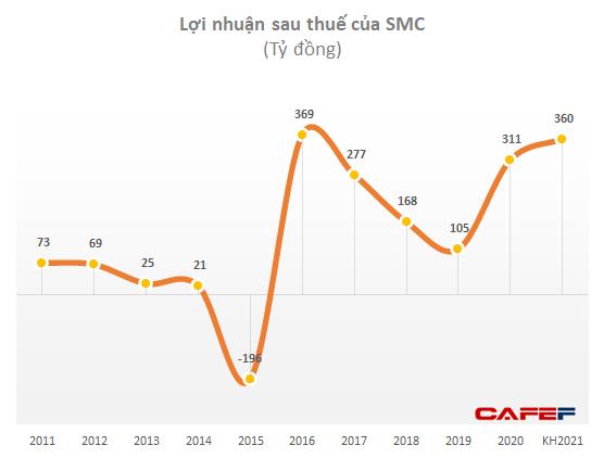 Ngành thép dự tăng trưởng mạnh. SMC điều chỉnh tăng gấp đôi kế hoạch lợi nhuận lên 300 tỷ đồng - Ảnh 1.