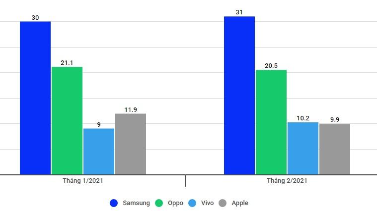 Đứng top 2 toàn cầu, điện thoại Apple kinh doanh ra sao tại Việt Nam? - Ảnh 1.