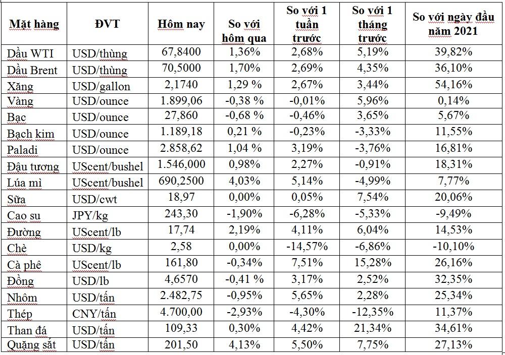 Thị trường ngày 02/6: Giá dầu Brent tăng lên 71 USD/thùng, vàng rời khỏi mức cao nhất 5 tháng - Ảnh 1.