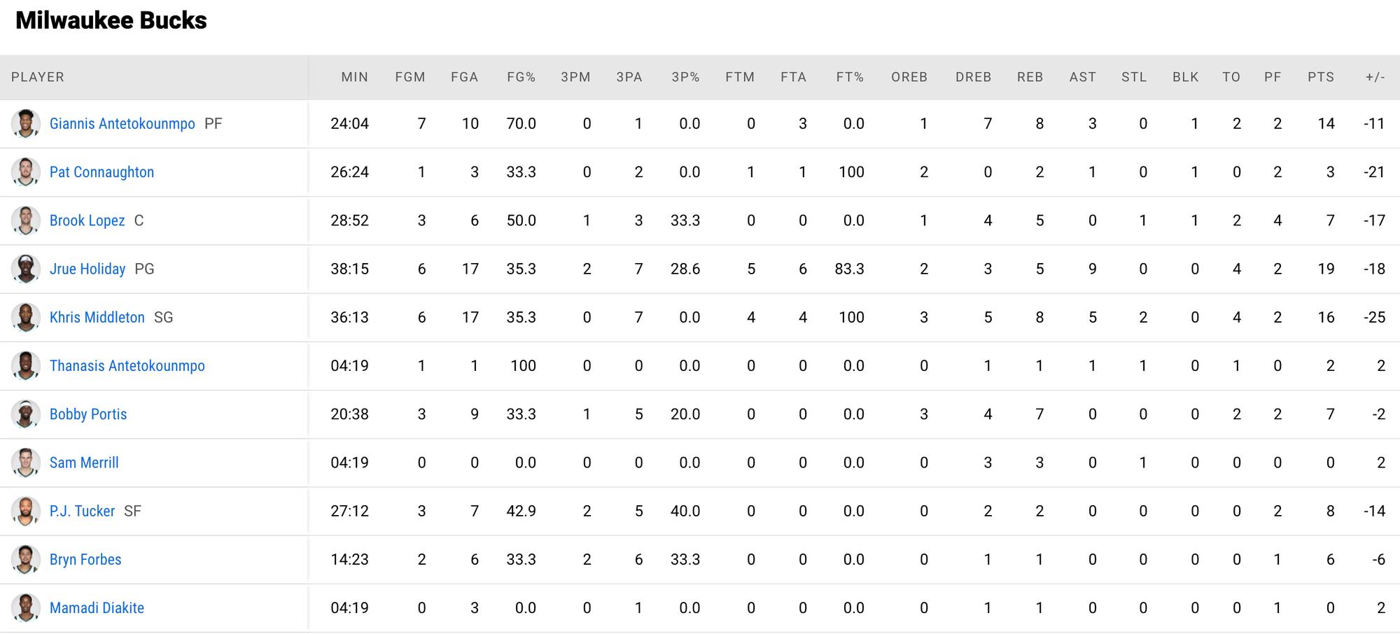 Atlanta Hawks huỷ diệt Milwaukee Bucks dù thiếu vắng ngôi sao Trae Young - Ảnh 4.