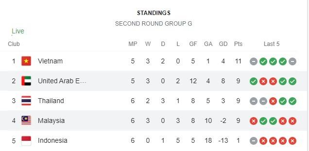 Giành điểm đầu tay, HLV tuyển Indonesia muốn đánh bại tuyển Việt Nam - Ảnh 3.