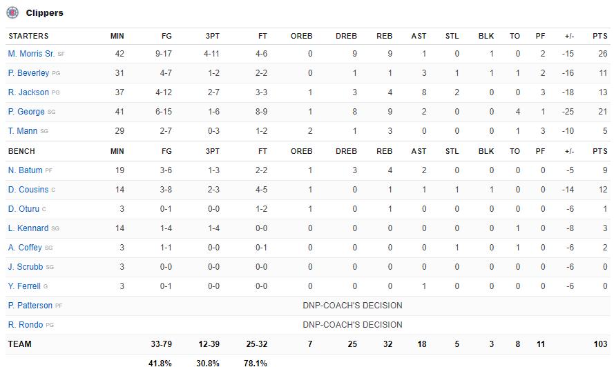 Phoenix Suns hủy diệt Los Angeles Clippers, Chris Paul lần đầu lọt vào NBA Finals ở tuổi 36 - Ảnh 5.