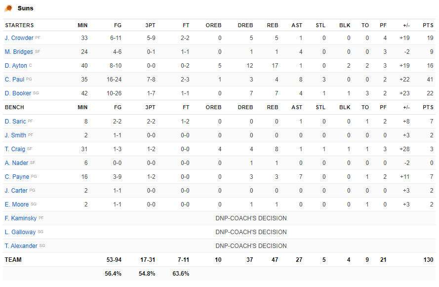 Phoenix Suns hủy diệt Los Angeles Clippers, Chris Paul lần đầu lọt vào NBA Finals ở tuổi 36 - Ảnh 6.