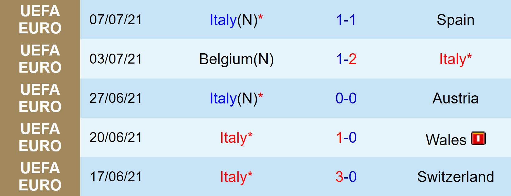 Nhận định, soi kèo, dự đoán Ý vs Anh, chung kết EURO 2020 - Ảnh 4.