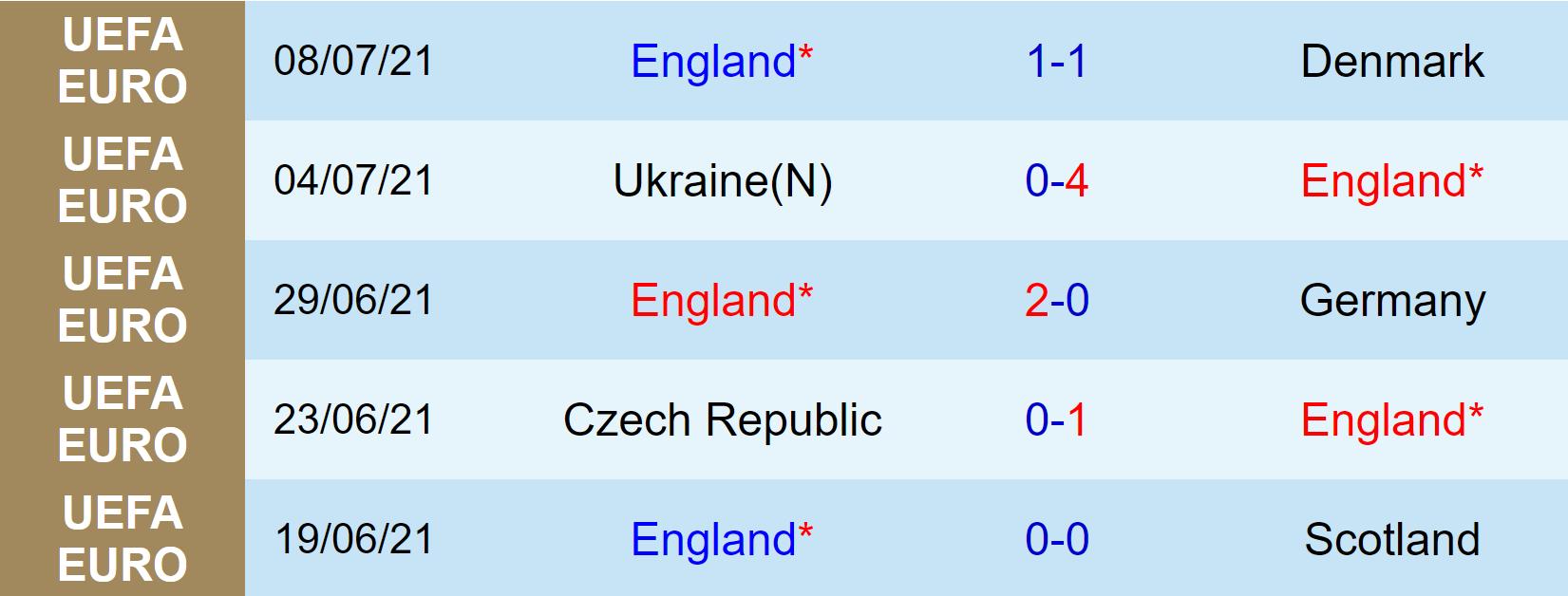 Nhận định, soi kèo, dự đoán Ý vs Anh, chung kết EURO 2020 - Ảnh 5.
