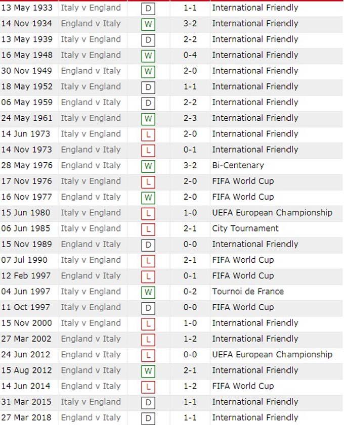 Lịch sử đối đầu Ý vs Anh.