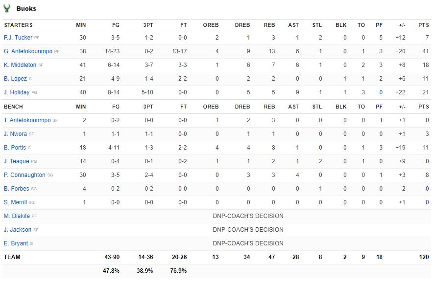 Làm chủ khu vực bảng rổ, Giannis Antetokounmpo đưa Milwaukee Bucks đến với chiến thắng ở Game 3 - Ảnh 5.