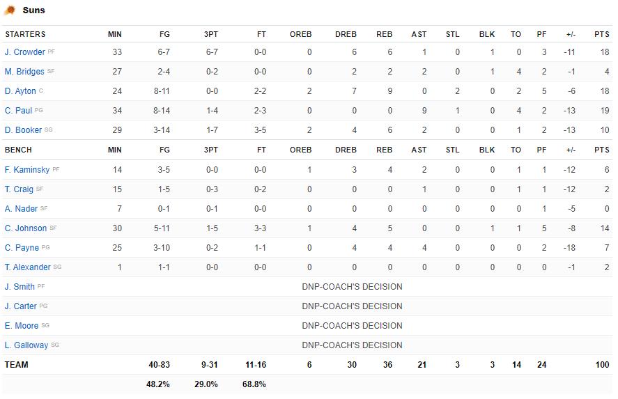 Làm chủ khu vực bảng rổ, Giannis Antetokounmpo đưa Milwaukee Bucks đến với chiến thắng ở Game 3 - Ảnh 4.