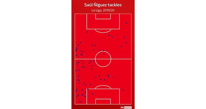 Saul Niguez có thực sự cần thiết với Barcelona? - Ảnh 3.