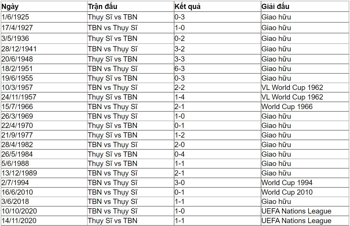 Lịch sử đối đầu Thụy Sĩ vs Tây Ban Nha.