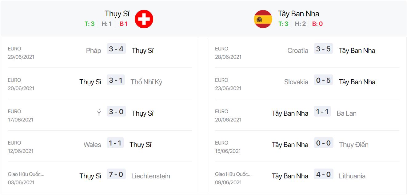 Nhận định, soi kèo, dự đoán Thụy Sĩ vs Tây Ban Nha, 23h00 ngày 02/7 - Ảnh 4.